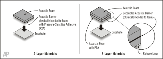 Image shows the 2-layer and 3-layer composite materials.