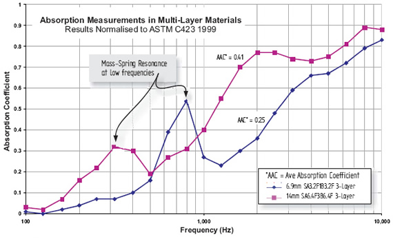 Image shows measurments of acoustic absorption showing an improved low-frequency performance in multi-layer materials.