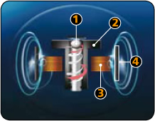 Image shows the Enermax Twister Bearing Technology