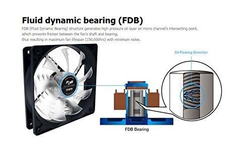 Image shows Zalman ZM-FDB (SF) dynamic bearing.
